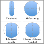 Unrundschleifen (Formen 1)