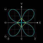 erzeugende Funktionen für Supershape Variante Torus - 4