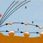 Quelle: Wikipedia 1 - Reptation 2 - Saltation 3 - Suspension 4 - Windrichtung