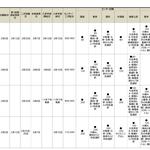 2020年度 国公立大学獣医学部【一般入試科目日程表】前期日程