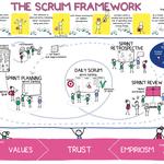 poster Scrum framework The Liberators
