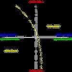 Le diagramme de Pierre Bourdieu sur l'espace des positions sociales et l'espace des style de vie.