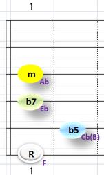 Ⅶ:Fm7b5 ③~⑥弦