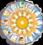 Sonnenuhr zum Kartenlegen mit Orakelkarten