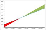 Excel - Break Even Chart