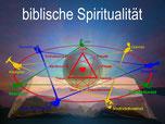 Enneastar-Aufbaukurs - biblische Spiritualitaet