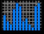 Ausgangsdiagramm