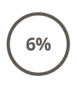 6% travailleurs handicapés loi