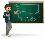 Les capacités organisationnelles et la performance durable de l'organisation entreprise.