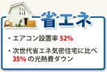 省エネ性能。エアコン設置率52&、時世代省エネ気密住宅より35%光熱費ダウン