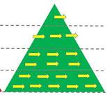 La méthode Hoshin assure l'alignement de tous les collaborateurs sur les objectifs stratégiques et évite la dispersion des efforts.