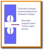 Принцип действия сабвуферов по технологии balanced bass-line