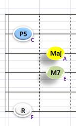 Ⅰ:FM7 ②③④+⑥弦