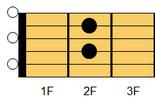 ギターアドリブ講座 ギターコード A7(エー・セブンス)
