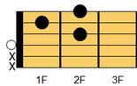 ギターアドリブ講座 ギターコード D7(ディ・セブンス)