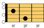 ギターアドリブ講座 ギターコード E7(イー・セブンス)