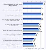 Nachhilfe     -    Quelle: AK-Studie: Nachhilfe in Österreich 2016