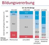 Grafik: Statistik Austria Bildung in Zahlen 2014/15 Struktur des österreichischen Bildungswesens: Dr. Konrad Pesendorfer Generaldirektor Mag. Regina Radinger Direktion Bevölkerung