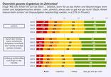 Grafik 2     -    Quelle: AK-Studie: Nachhilfe in Österreich 2016
