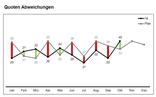Abweichungen im Linien-Diagramm Excel Vorlage