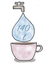 Wasserverbrauch für eine Tasse Kaffee