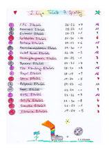 2. Liga, Tabelle 7. Spieltag