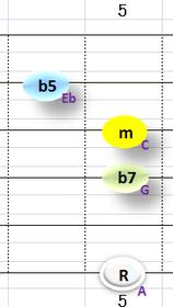 bⅥm7b5:②~④+⑥弦フォーム