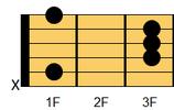 ギターコード A#(エーシャープ)、B♭(ビーフラット)