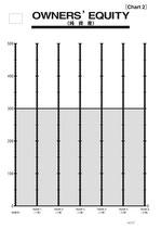 Chart2 自己資本額(製造版・流通版共通)