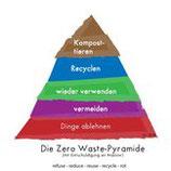 Die Zero-Waste Pyramide - Annettes Variante in Deutsch