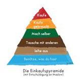 Die Einkaufspyramide als Karte - Annettes Variante in Deutsch