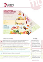 mylowcarb-Pyramide als Poster