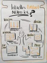 Sketchnote-und Flipchart Technik Workshop 1/2 Tag - Visual Flipchartcamp - Erst 2. HJ 2020 wieder!