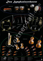 Plakat: Das Symphonieorchester