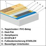 Heat-Pak 7 - Trittschutz bei Verlegung unter Teppichboden oder PVC