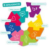 Le défi des intelligences multiples