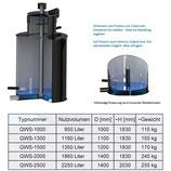 Quellwasserspeicher 1000 - 2500 Liter