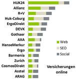Studie: Versicherungen online 2014
