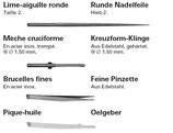Accesoires de rechange pour couteau suisse Wenger