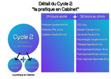 Cycle 2 Psychopraticien Inscription