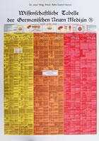 Wissenschaftliche Tabelle der Neuen Medizin