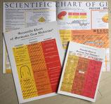 Scientific Chart (3 piece package)