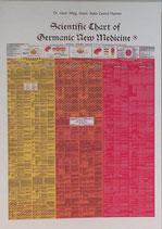 Scientific Chart of Germanic New Medicine