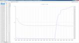 Kalibrierung Temperatur bei einer Messstelle