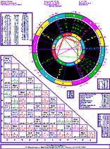 Birth Chart & Cosmo Natal Report
