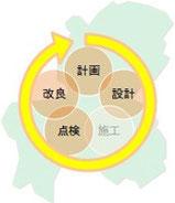計画・設計・施工・点検・改良のサイクルイメージ
