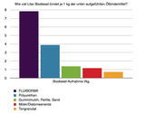 FLUISORB® im Direktvergleich mit handelsüblichen Ölbindemitteln