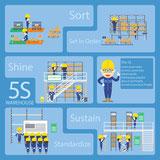 Accompagnement chantier 5S pour améliorer les postes de travail