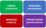 Le diagnostic du management stratégique peut s'appuyer sur le SWOT.