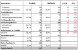 Excel Vorlage: Vor- und Nachkalkulation
